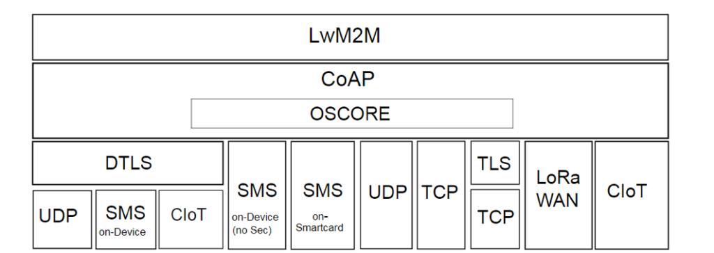 White Paper - Lightweight M2M 1 1 - OMA SpecWorks